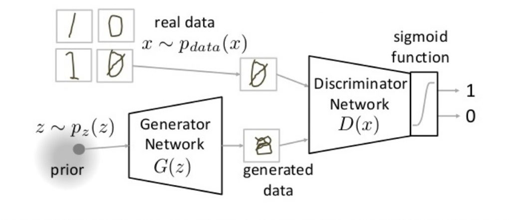 Introduction to Generative Neural Networks - from AnalyticsVidhya.com